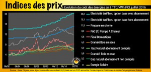 evolution-du-cout-des-energies-2016